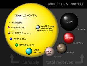 Global_energy_potential_perez_2009_en.svg