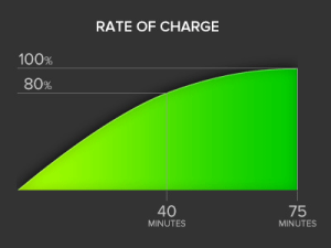 supercharger.rates_
