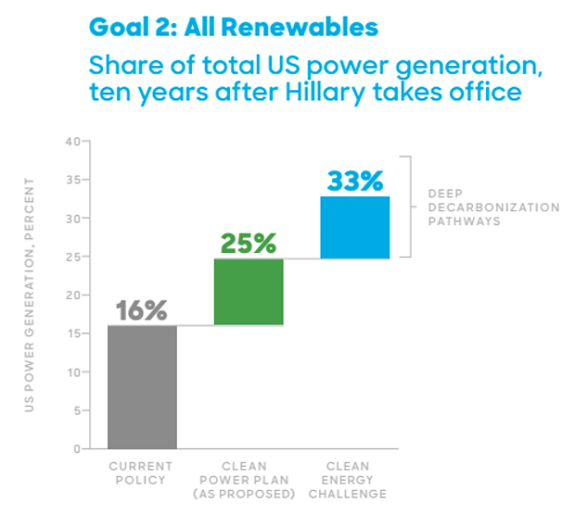 Clinton Solar Energy Goal 2