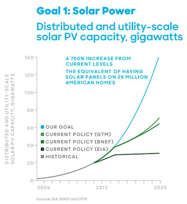 Clinton Solar Energy Goal 1