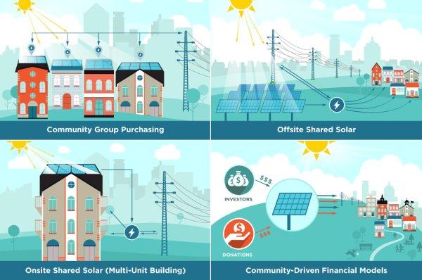 community-solar-models