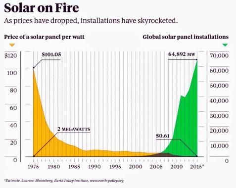 Solar-on-Fire